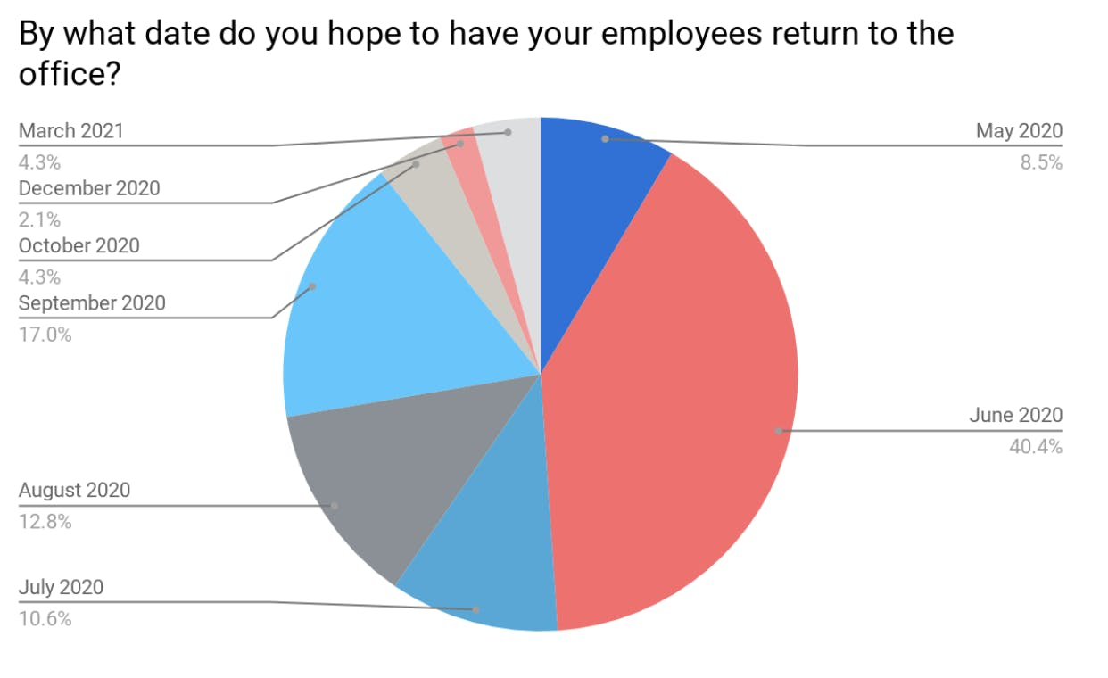 return-to-office