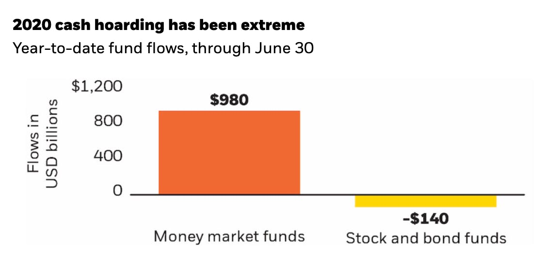 In 2020 election year, how investors compare on money market funds vs. stocks