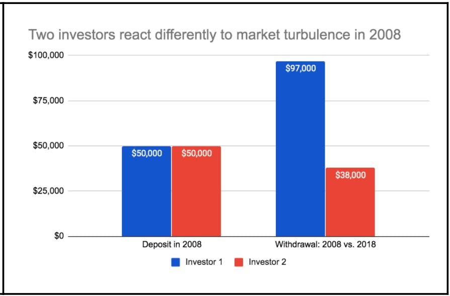 Investor 1 vs Investor 2