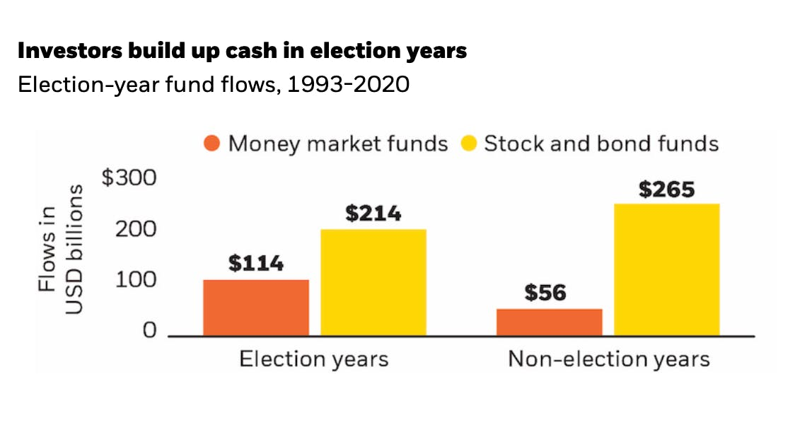 In election years, including 2020, investors move to cash