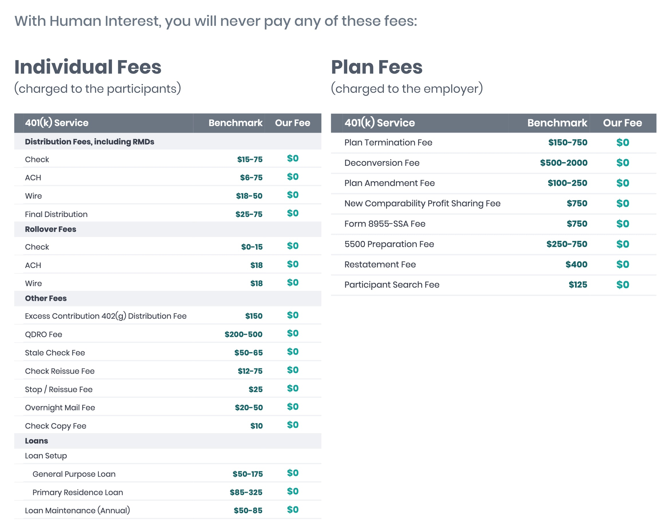 Table showing zero 401(k) transaction fees