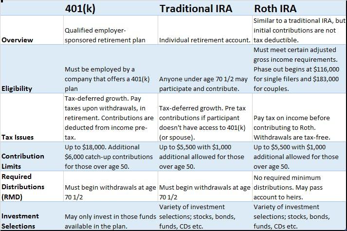 f 401k v ira
