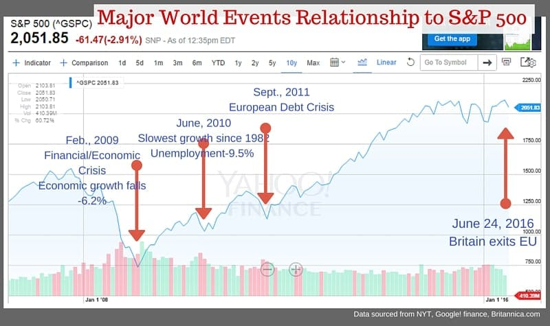 world events s&P 500 2016